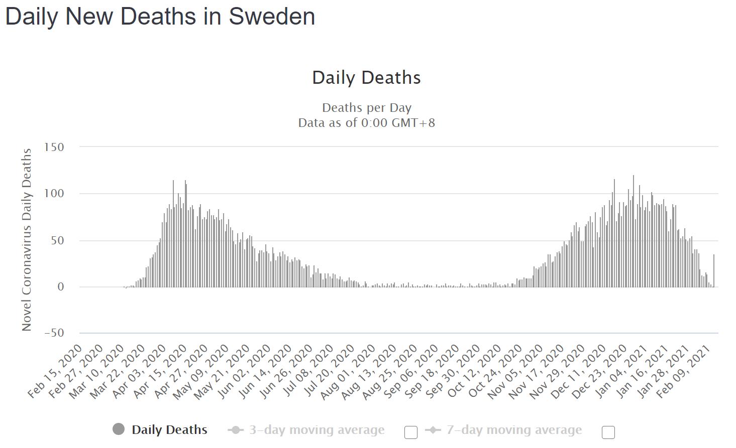 Sweden-2021_02_15.png